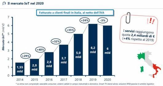 IoT in Italy at 8 billion