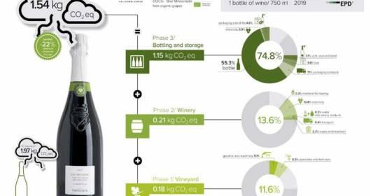 WINE TOWARDS GLOBAL SUSTAINABILITY